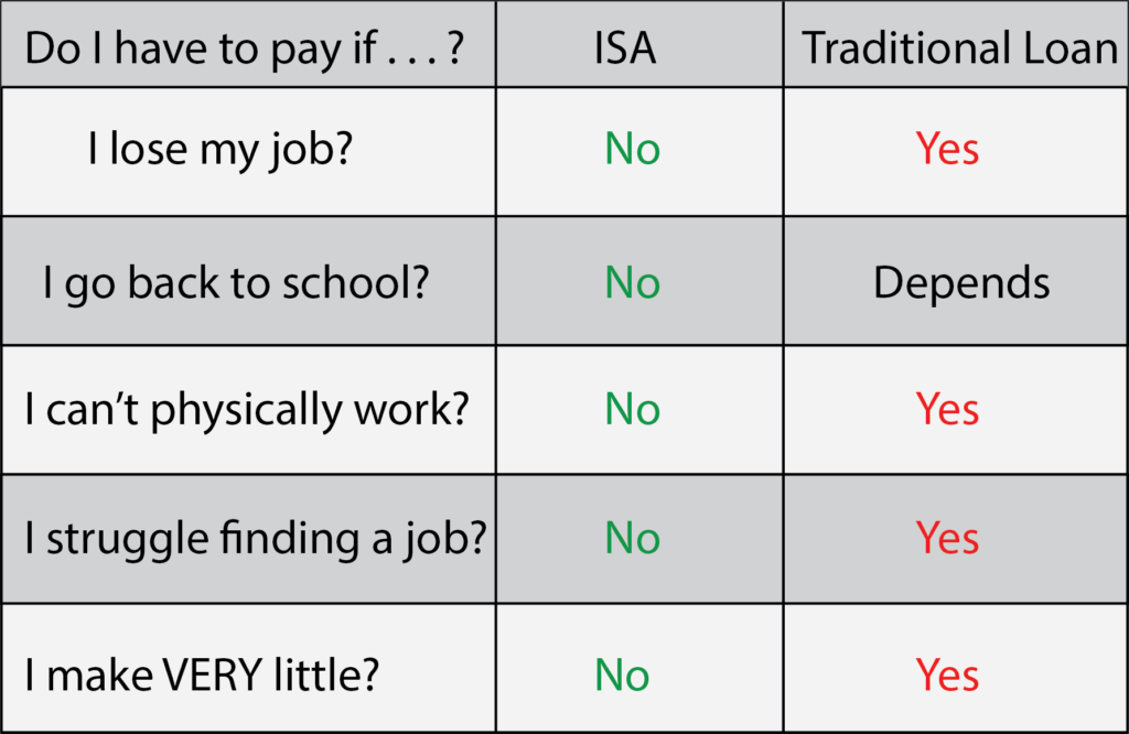 A table explaining when you would and when you wouldn't pay with an income share agreement (ISA) versus a traditional loan